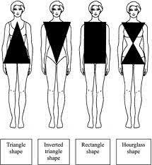 Как правильно подобрать одежду по фигуре (рис. 3)
